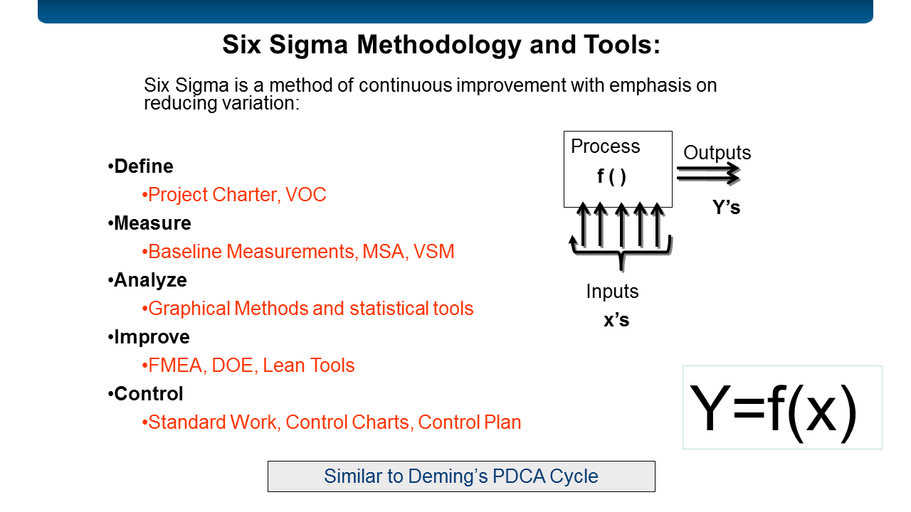 Six Sigma Methodology and Tools Graphic